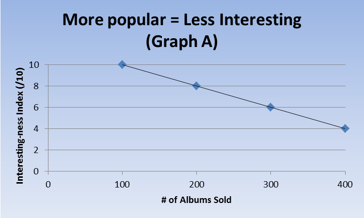 can more popular more interesting 1001albumsin10years
