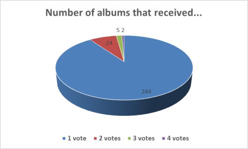 votes per album