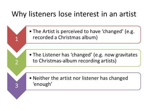 Lose interest